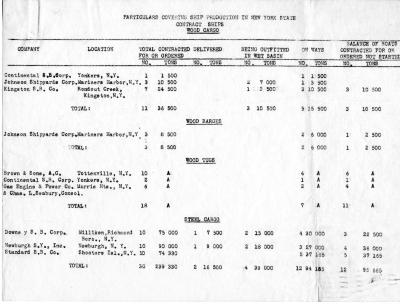 Statistics of Ship Production in New York State